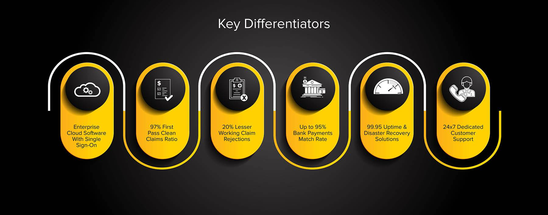 key-differentiators-infographics