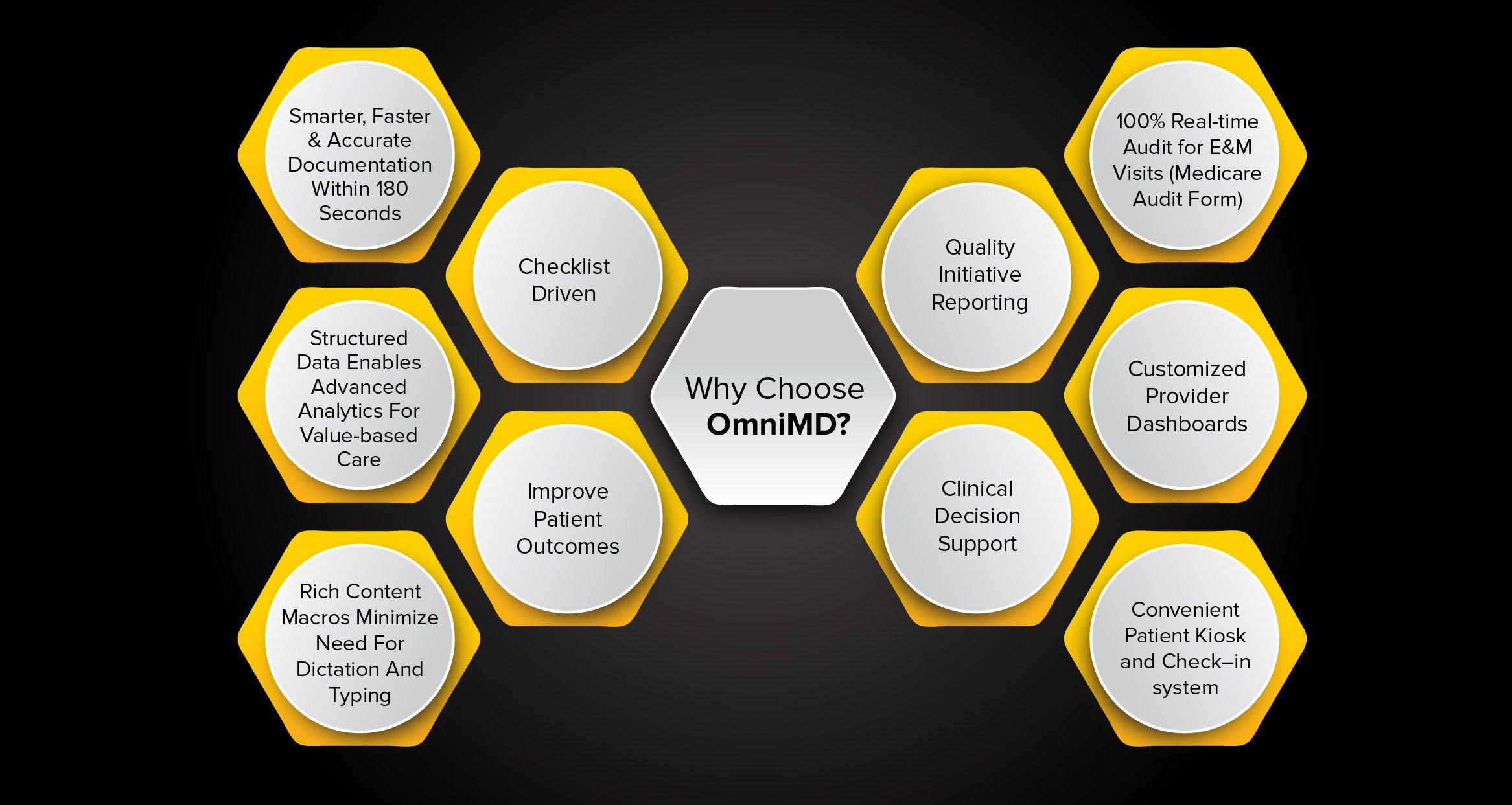 Why-choose-OMNIMD