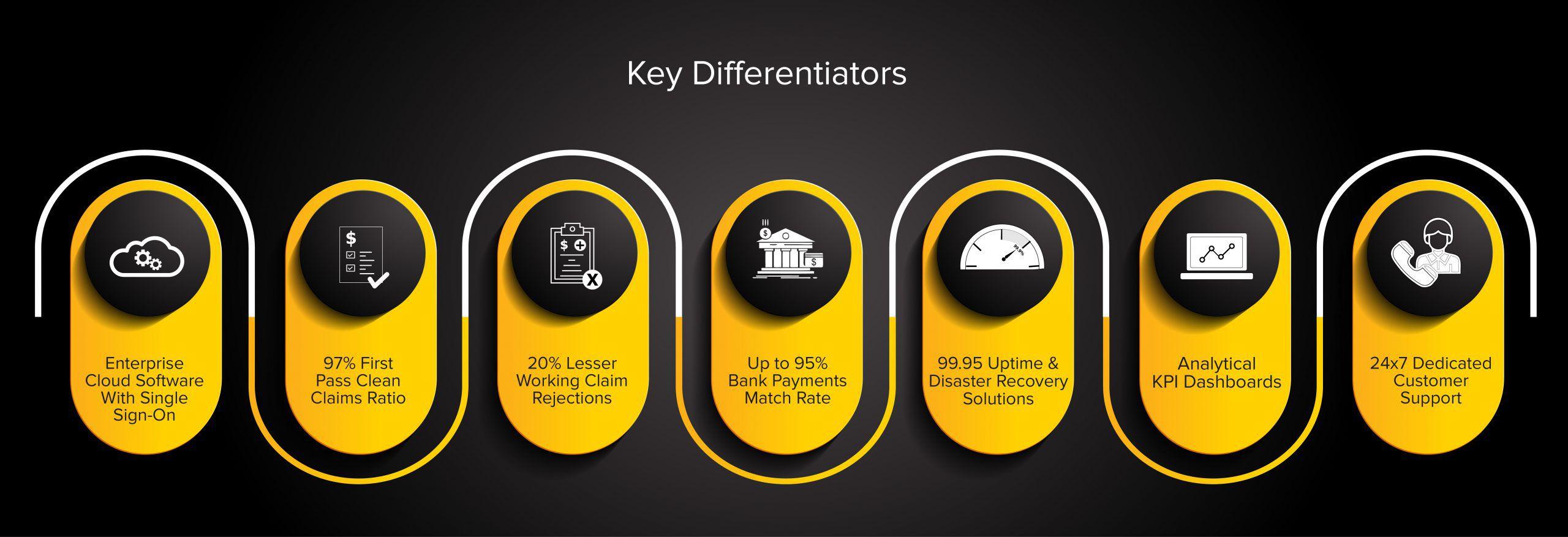 Key Differentiators